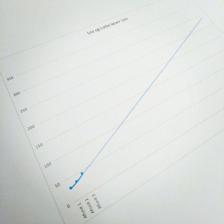 Mortens graf. Den viser udviklingen af minutantal fra afsnit 1-3. Vi holder næsten skansen i denne omgang, men også kun næsten.